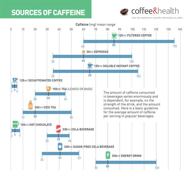 Bronnen van cafeine